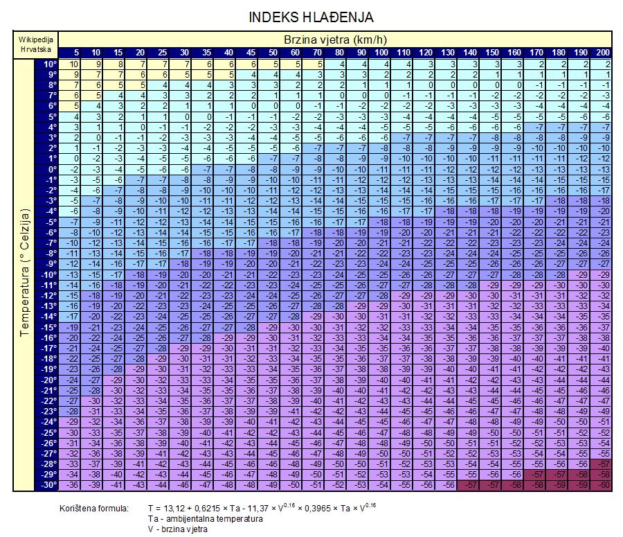 Indeks_hladjenja